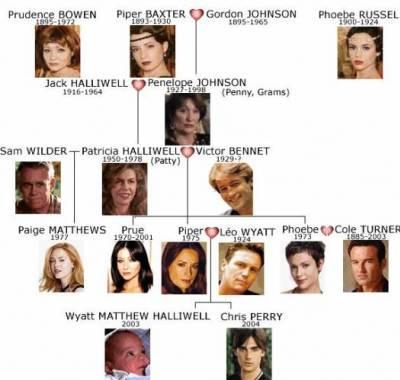Voici l'arbre généalogique de la famille halliwell !